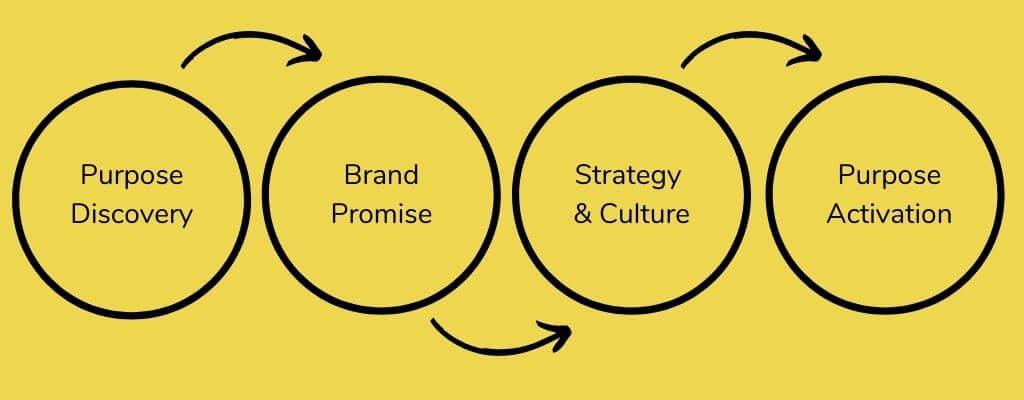 IDEACT Purpose Model