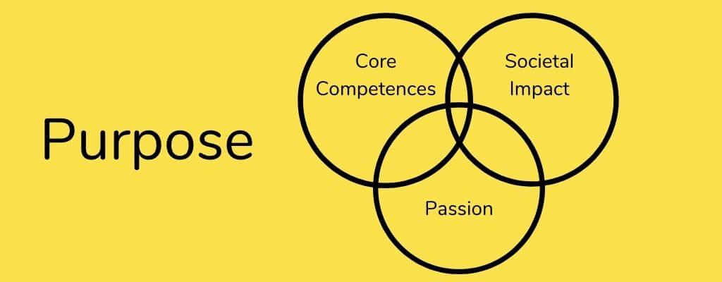 Brand Purpose | IDEACT Better Brands