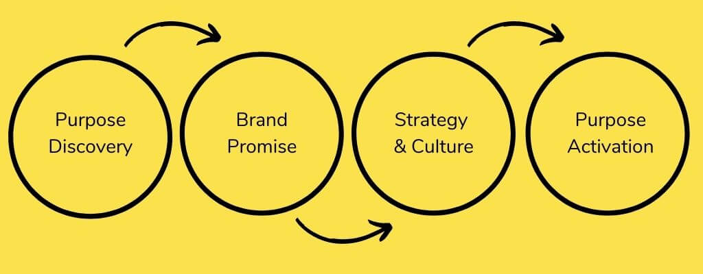 Purpose Discovery IDEACT Better Brands